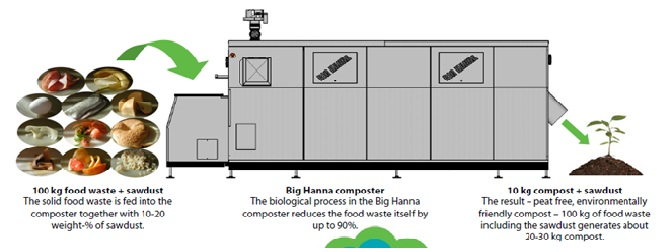 Add food waste every day ... and get only 10% back in compost every day.. with Big Hanna